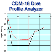 CDM-18 Dive profile Analyser information