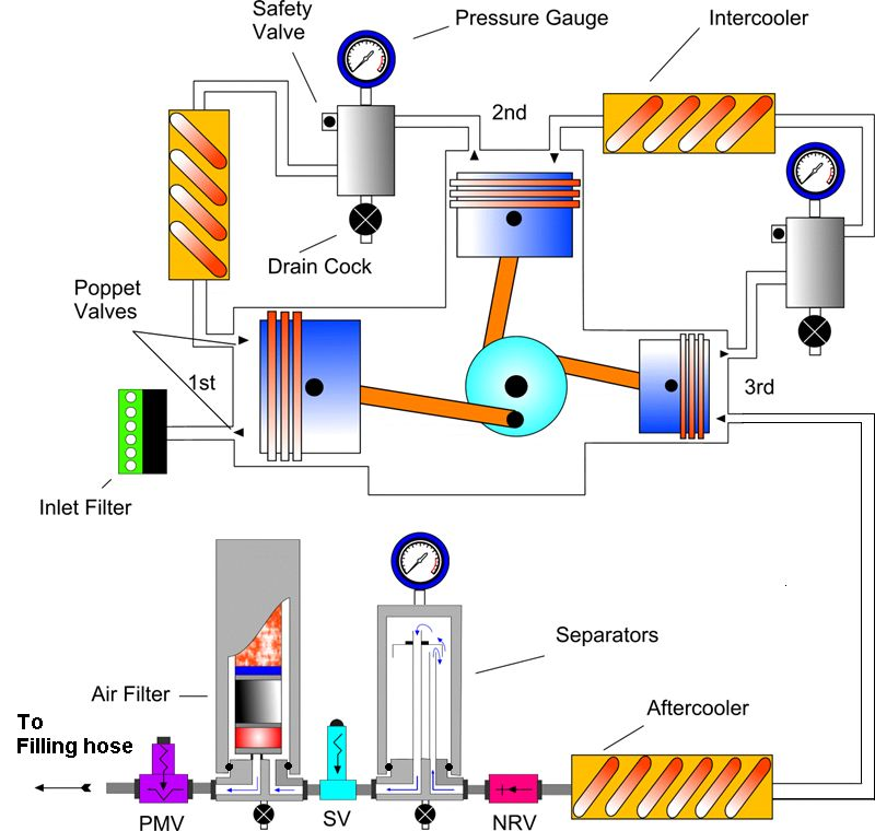 filter system design high pressure divers breathing air compressor essential components
