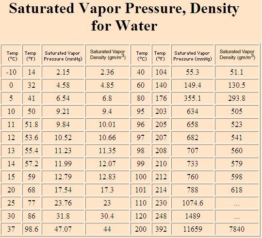 humidity content in air at different temperatures in grams per cubic meter -10 to 200 degrees centigrade