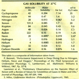 Gas Solubility Coeficients of gases in water and oils - used by the Myer-Overton hypothesis to infer the narcotic potential of breathing gases, but can also be used to deduce tissue gas loading in disolved gas Haldanean decompression models